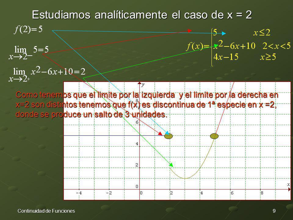 Estudiamos analíticamente el caso de x = 2
