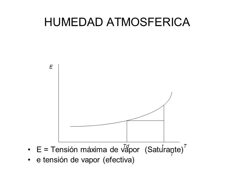 HUMEDAD ATMOSFERICA E = Tensión máxima de vapor (Saturante)