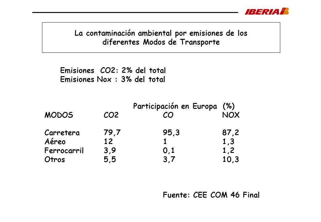 La contaminación ambiental por emisiones de los diferentes Modos de Transporte