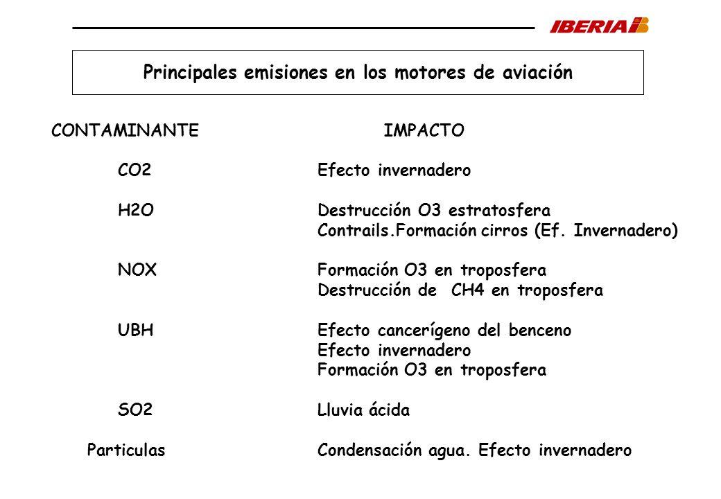Principales emisiones en los motores de aviación