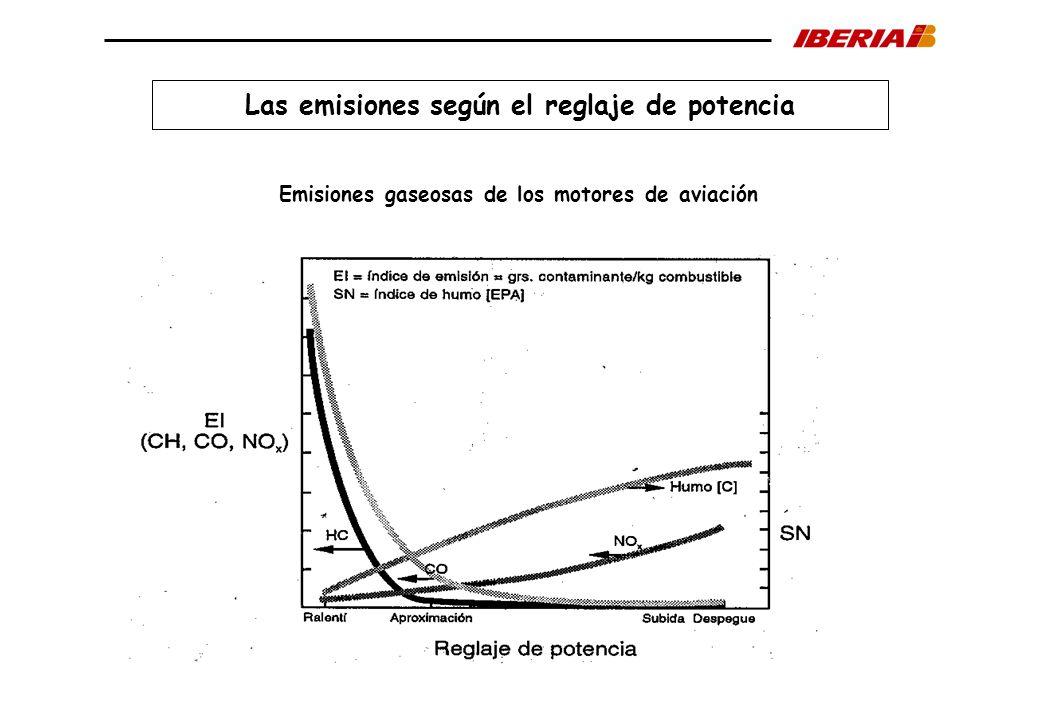Las emisiones según el reglaje de potencia