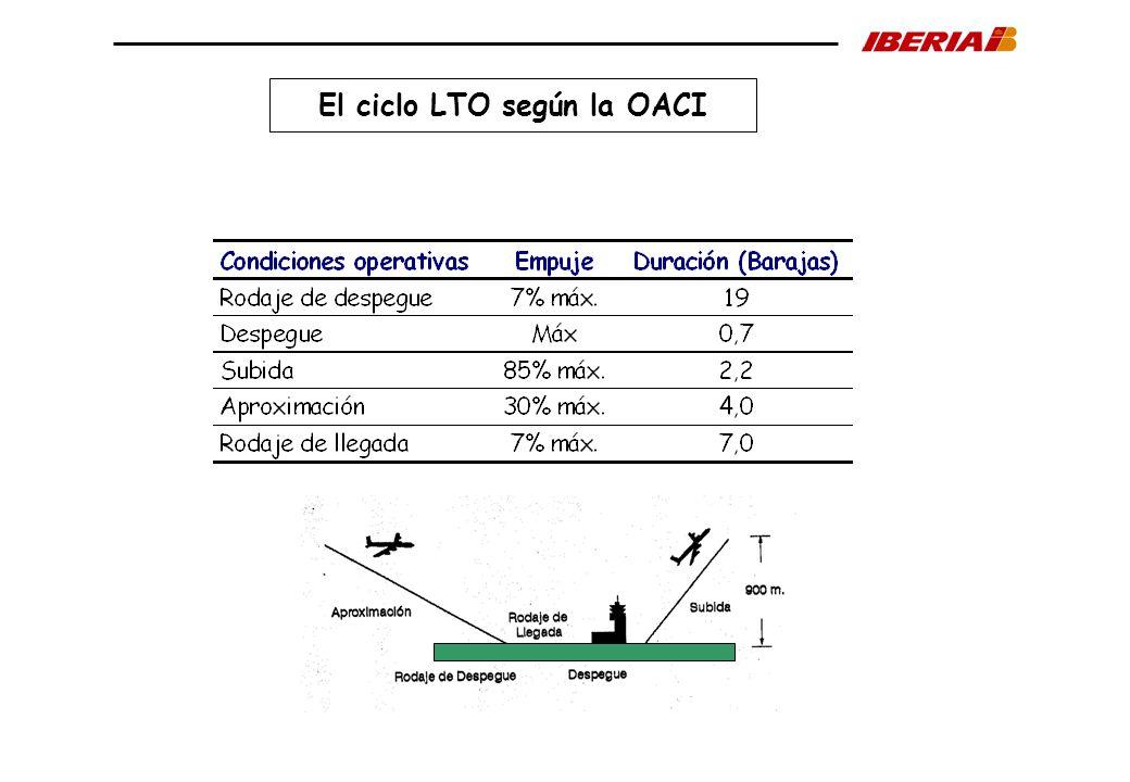 El ciclo LTO según la OACI