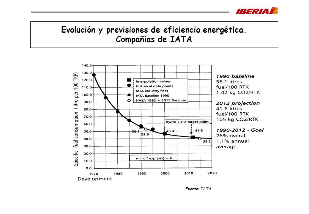 Evolución y previsiones de eficiencia energética.
