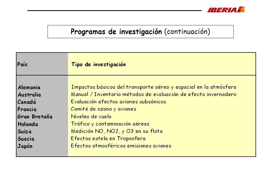 Programas de investigación (continuación)