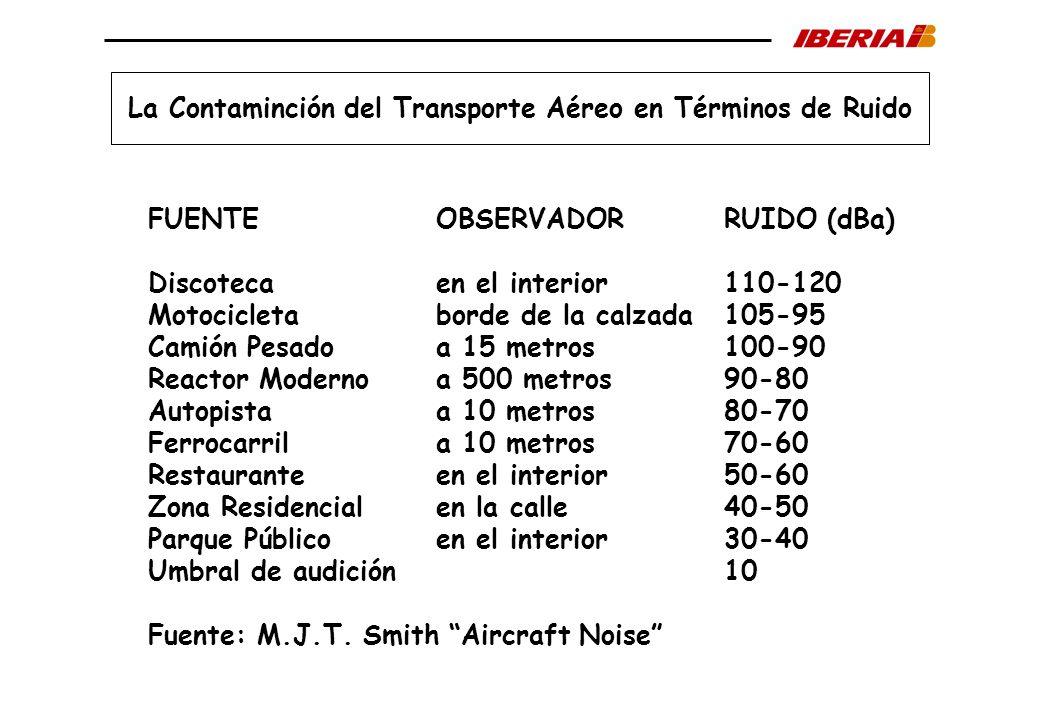 La Contaminción del Transporte Aéreo en Términos de Ruido
