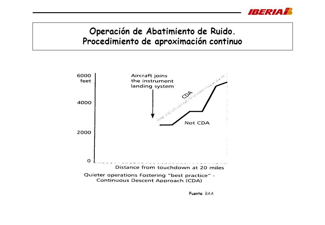 Operación de Abatimiento de Ruido.