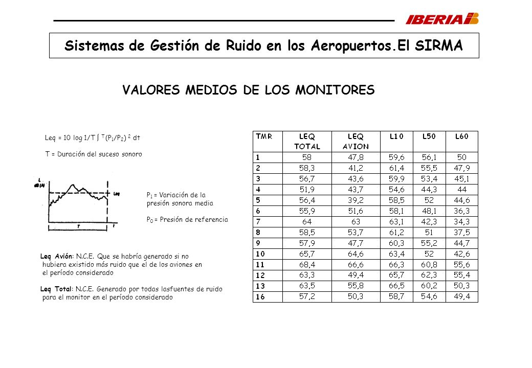 Sistemas de Gestión de Ruido en los Aeropuertos.El SIRMA