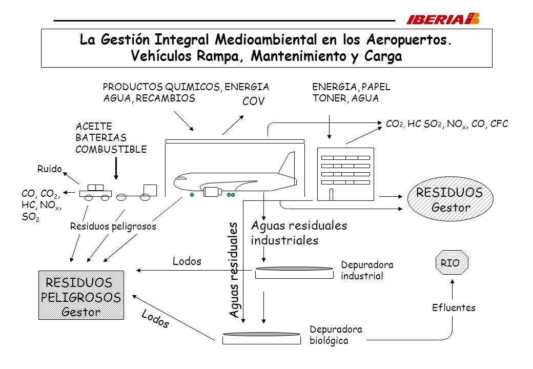La Gestión Integral Medioambiental en los Aeropuertos.