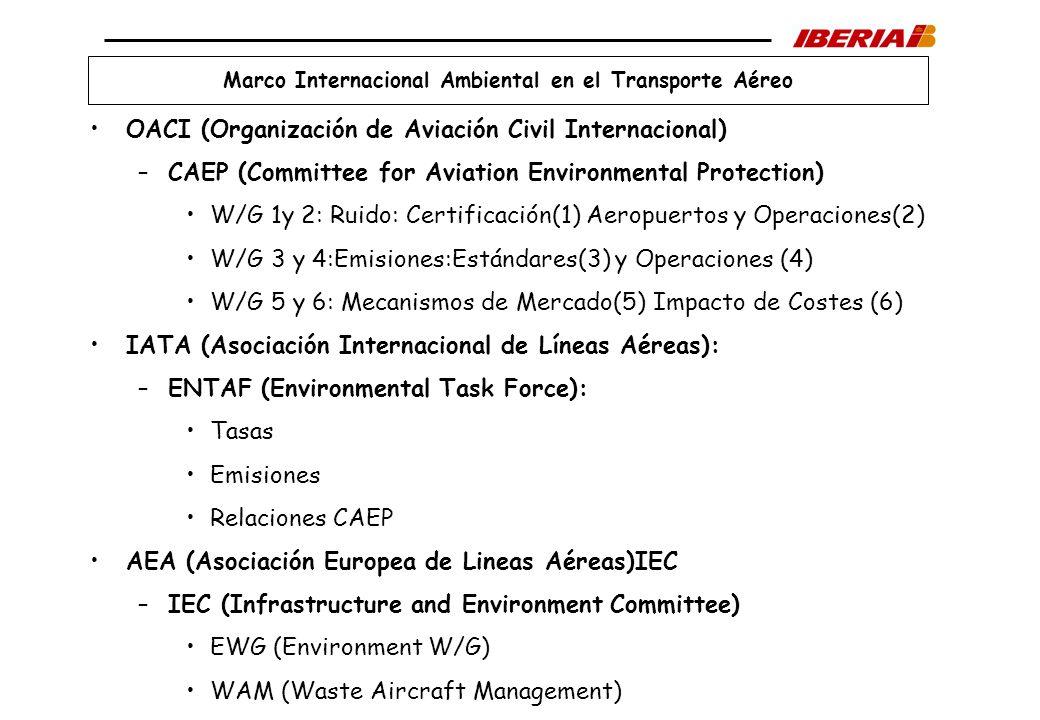 Marco Internacional Ambiental en el Transporte Aéreo