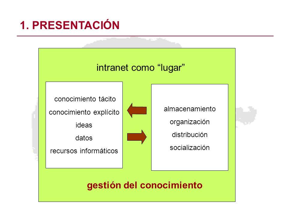 1. PRESENTACIÓN intranet como lugar gestión del conocimiento