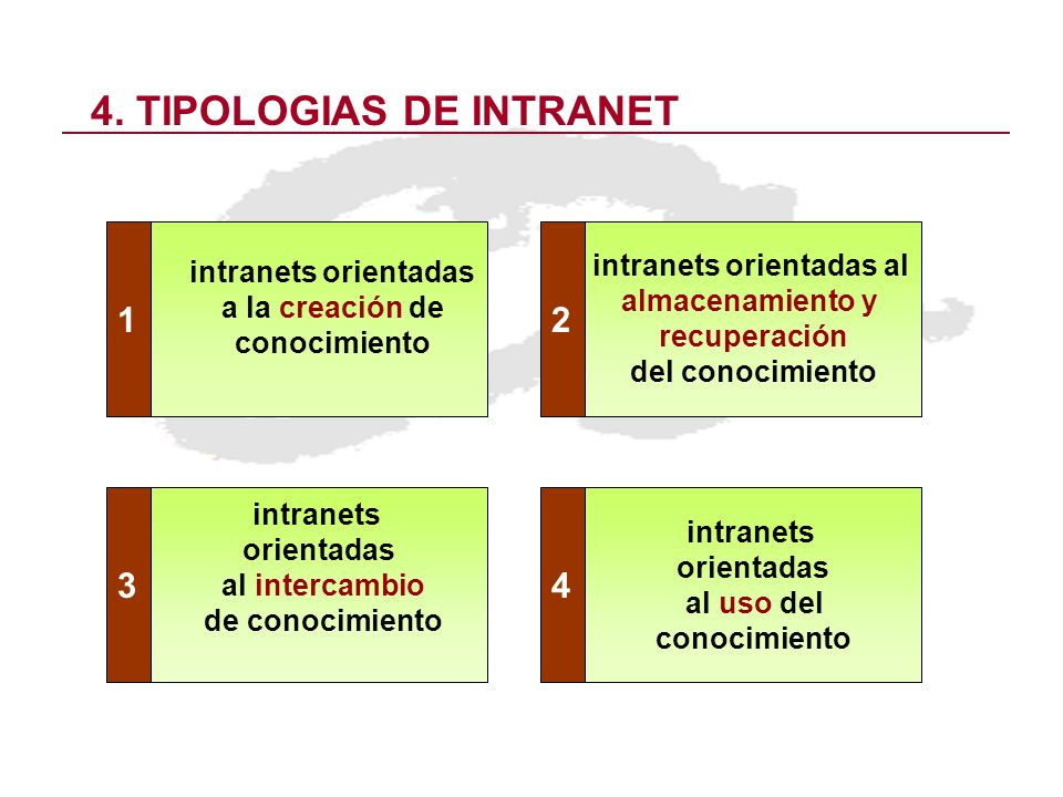4. TIPOLOGIAS DE INTRANET