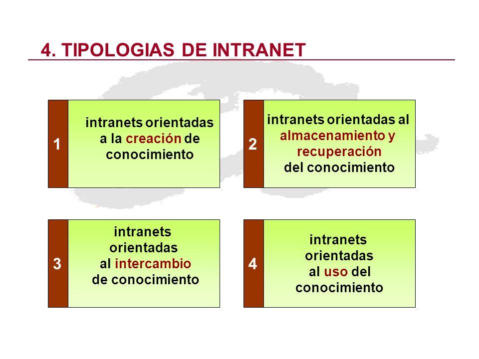 4. TIPOLOGIAS DE INTRANET