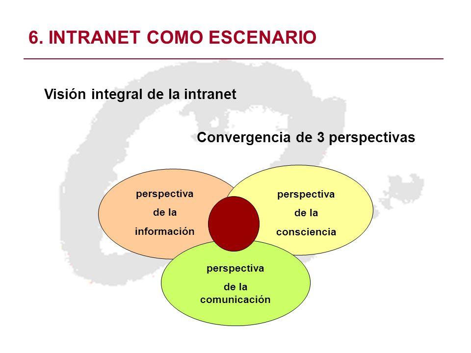 6. INTRANET COMO ESCENARIO