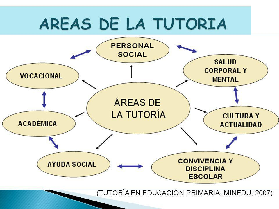 AREAS DE LA TUTORIA (TUTORÌA EN EDUCACIÒN PRIMARIA, MINEDU, 2007)