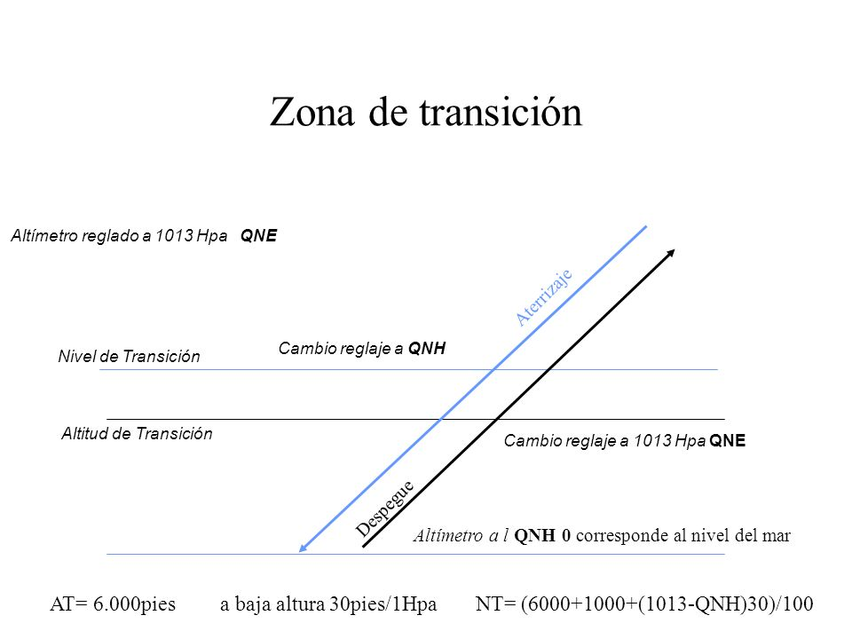 Zona de transiciónAltímetro reglado a 1013 Hpa QNE. Aterrizaje. Despegue. Cambio reglaje a QNH. Nivel de Transición.