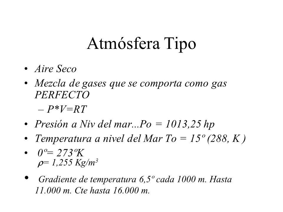 Atmósfera TipoAire Seco. Mezcla de gases que se comporta como gas PERFECTO. P*V=RT. Presión a Niv del mar...Po = 1013,25 hp.