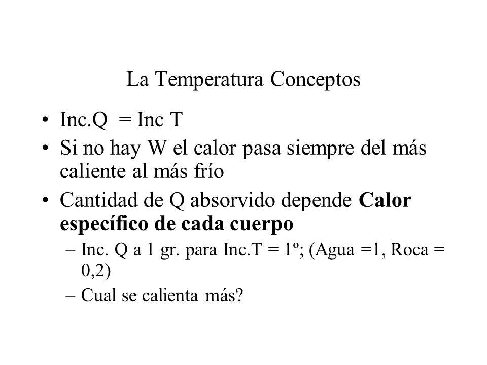 La Temperatura Conceptos