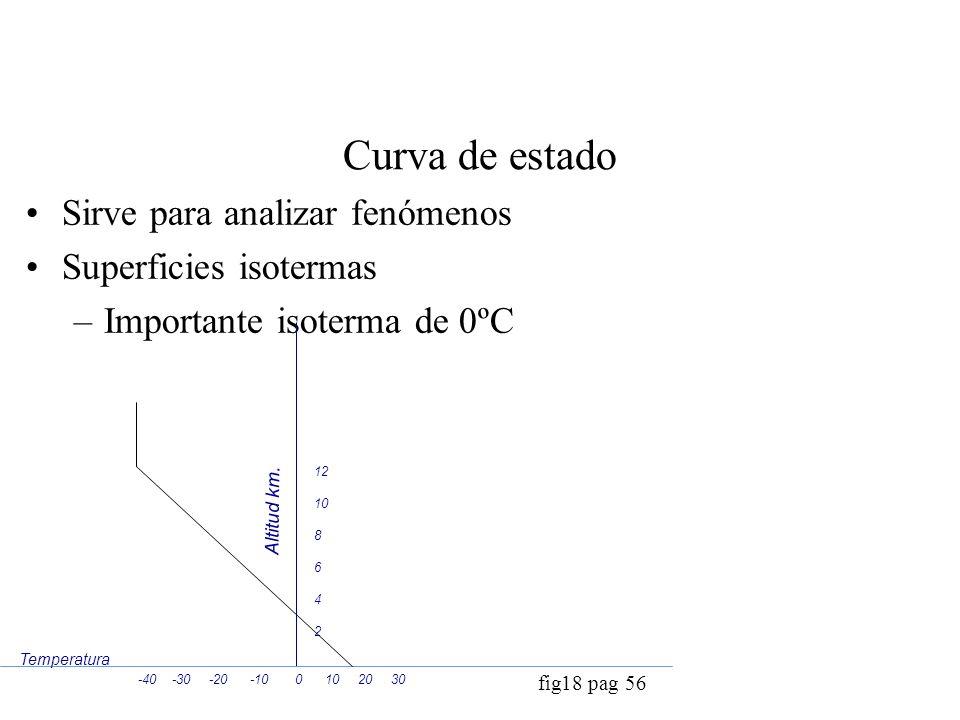 Curva de estado Sirve para analizar fenómenos Superficies isotermas