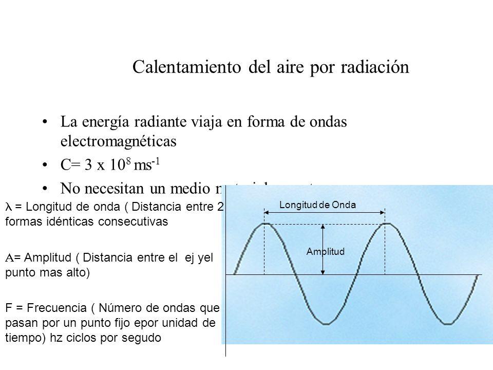 Calentamiento del aire por radiación