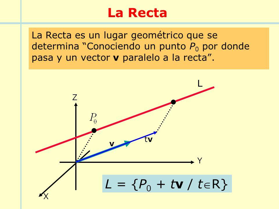 La Recta La Recta es un lugar geométrico que se determina Conociendo un punto P0 por donde pasa y un vector v paralelo a la recta .