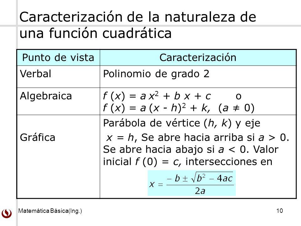 Caracterización de la naturaleza de una función cuadrática