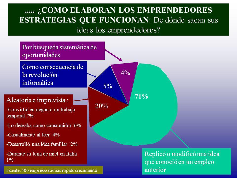 ..... ¿COMO ELABORAN LOS EMPRENDEDORES ESTRATEGIAS QUE FUNCIONAN: De dónde sacan sus ideas los emprendedores