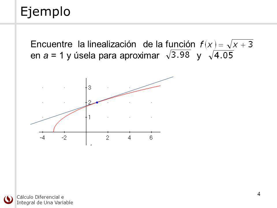 Ejemplo Encuentre la linealización de la función