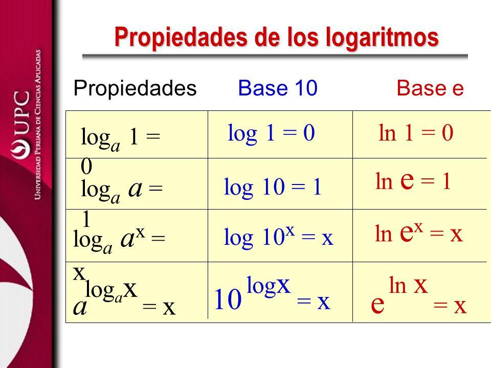 Propiedades de los logaritmos
