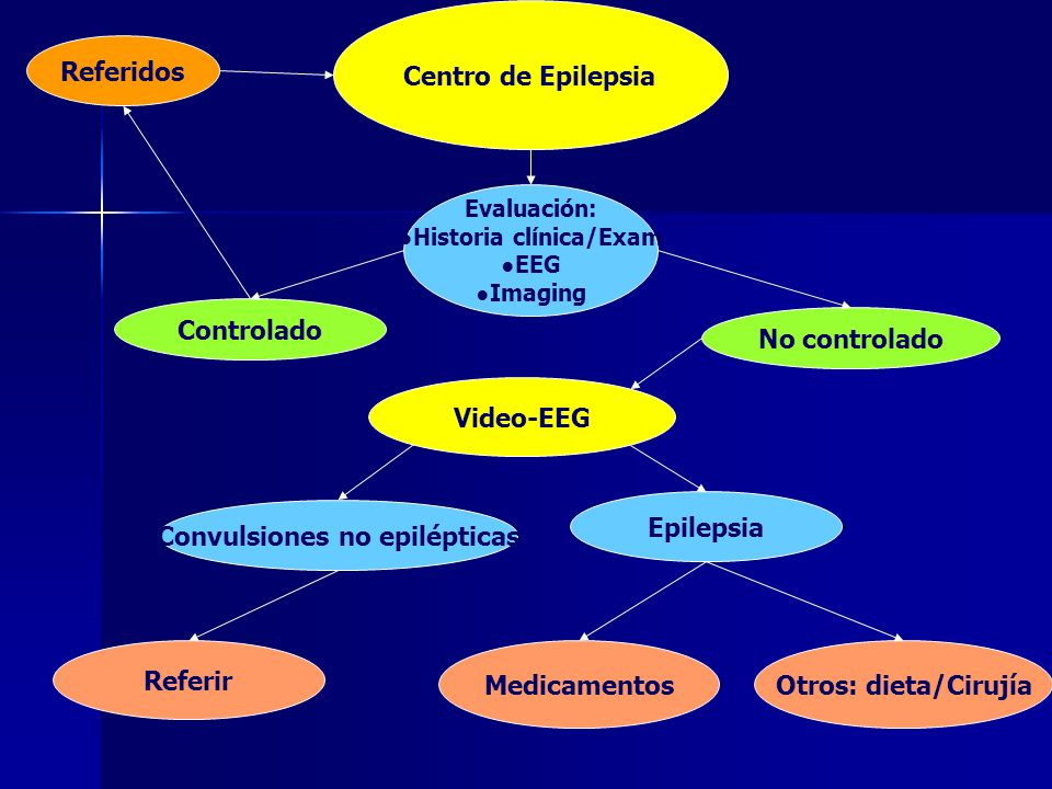 ●Historia clínica/Exam Convulsiones no epilépticas