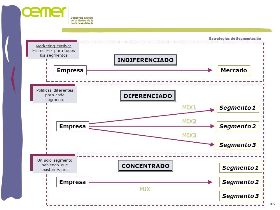 INDIFERENCIADO Empresa Mercado DIFERENCIADO MIX1 Segmento 3 Segmento 2
