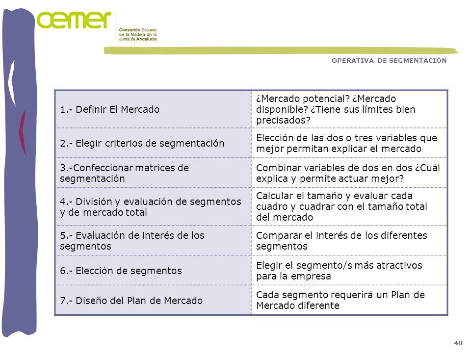 2.- Elegir criterios de segmentación