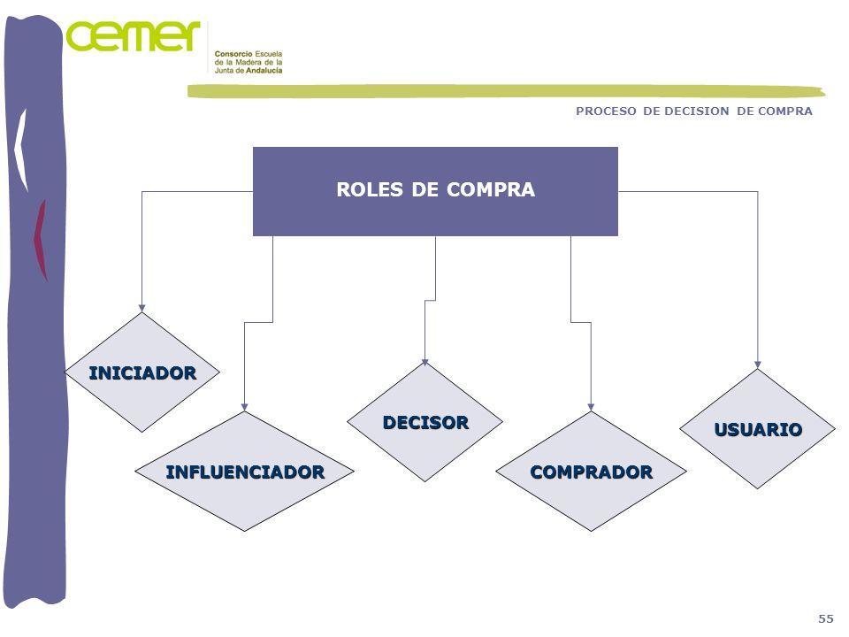 ROLES DE COMPRA INICIADOR DECISOR USUARIO INFLUENCIADOR COMPRADOR