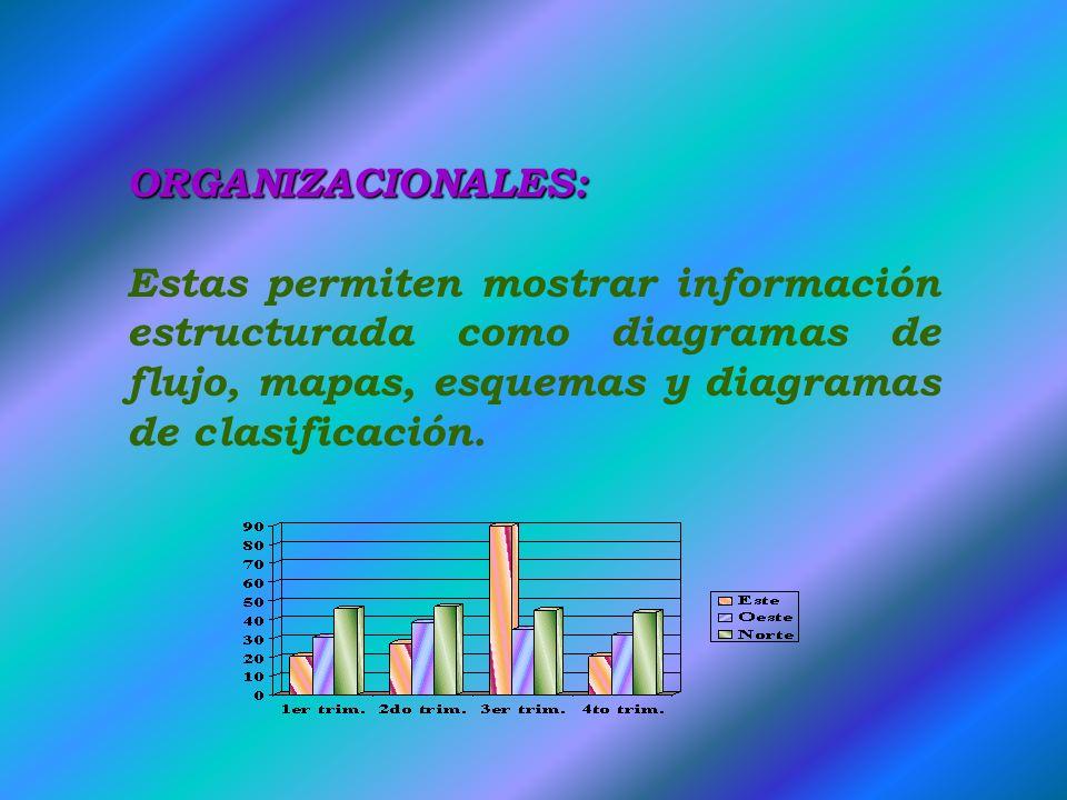 ORGANIZACIONALES: Estas permiten mostrar información estructurada como diagramas de flujo, mapas, esquemas y diagramas de clasificación.
