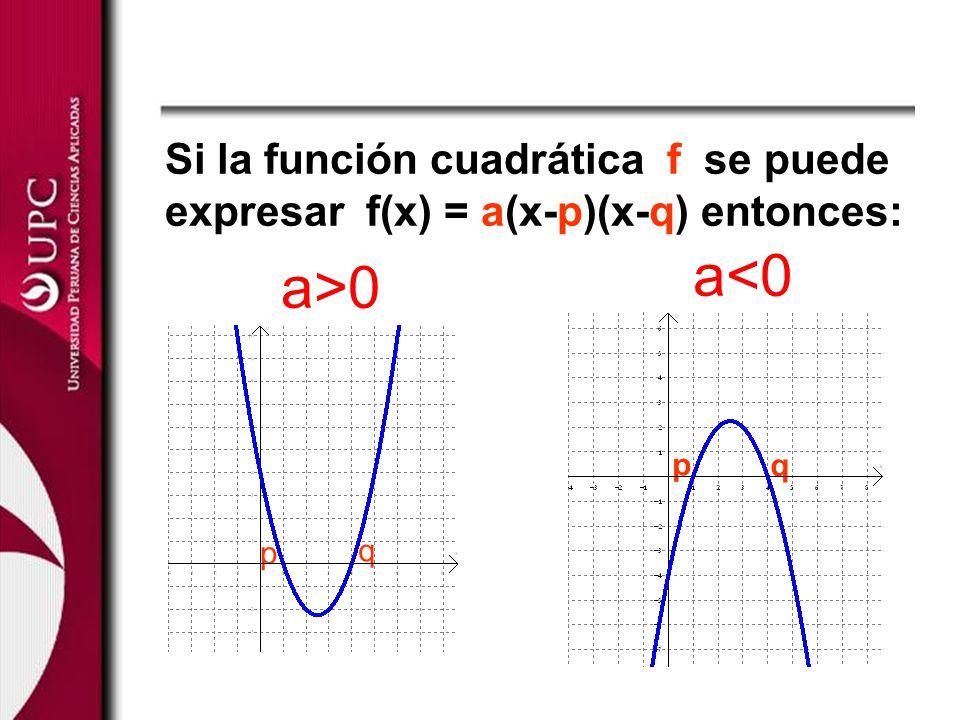 Si la función cuadrática f se puede expresar f(x) = a(x-p)(x-q) entonces: