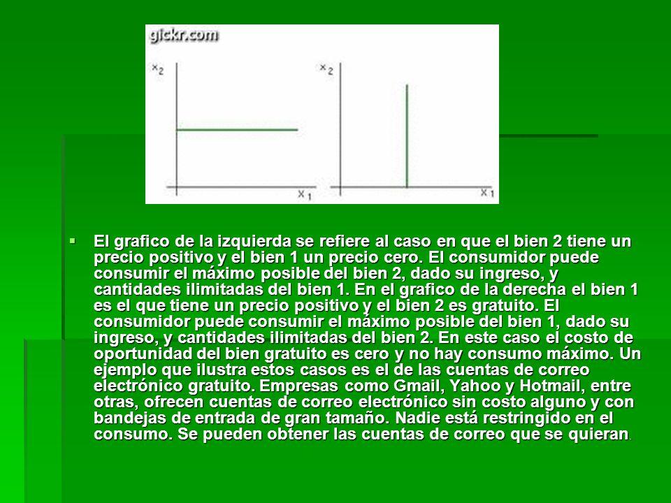 El grafico de la izquierda se refiere al caso en que el bien 2 tiene un precio positivo y el bien 1 un precio cero.