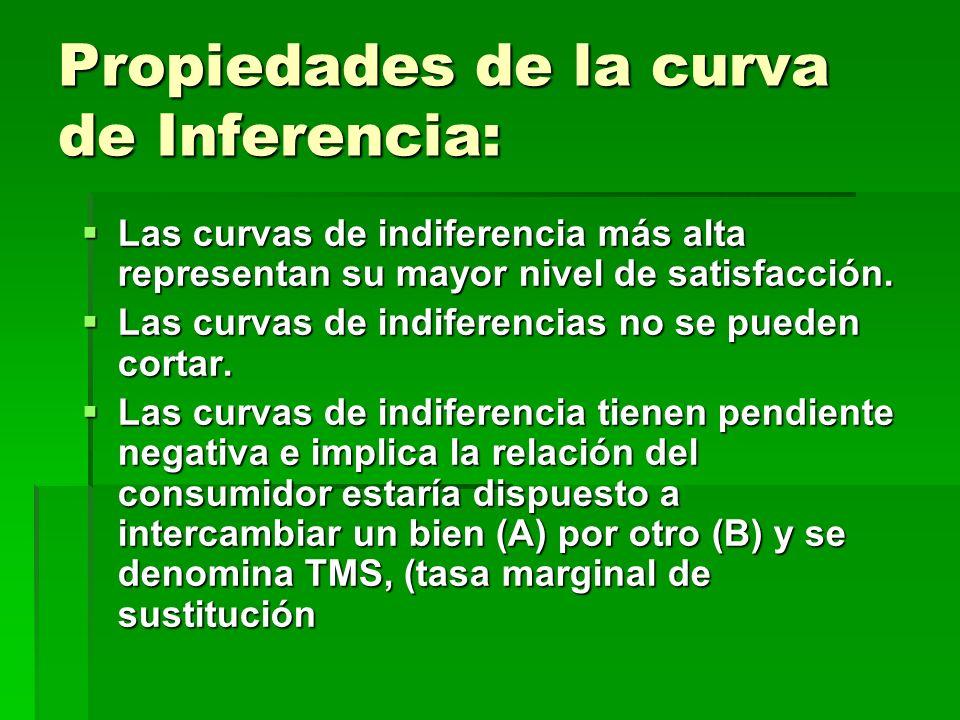 Propiedades de la curva de Inferencia: