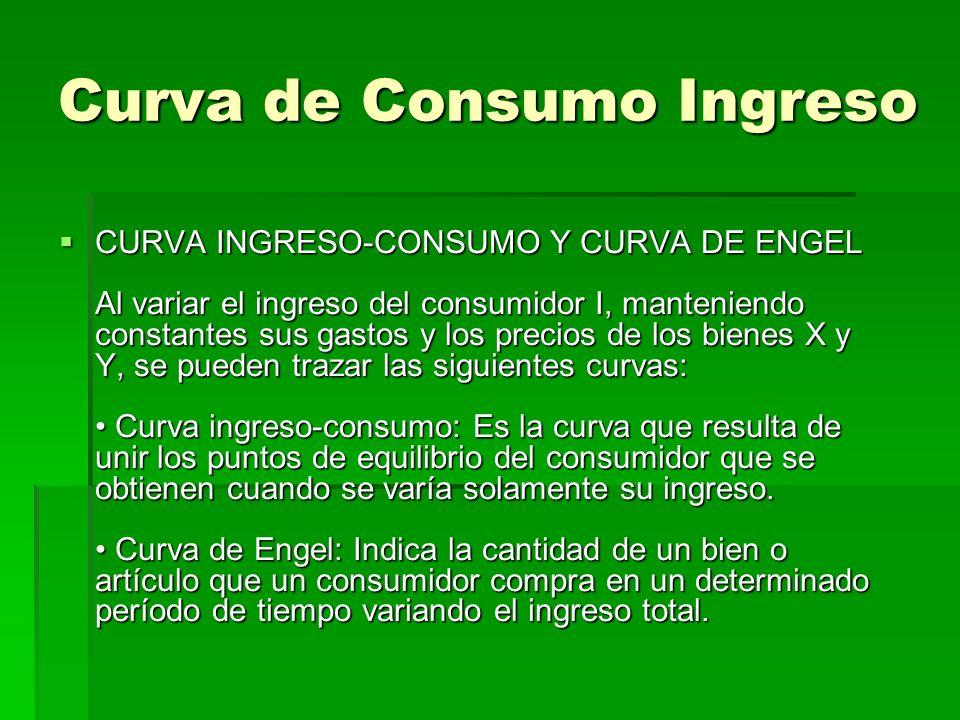 Curva de Consumo Ingreso