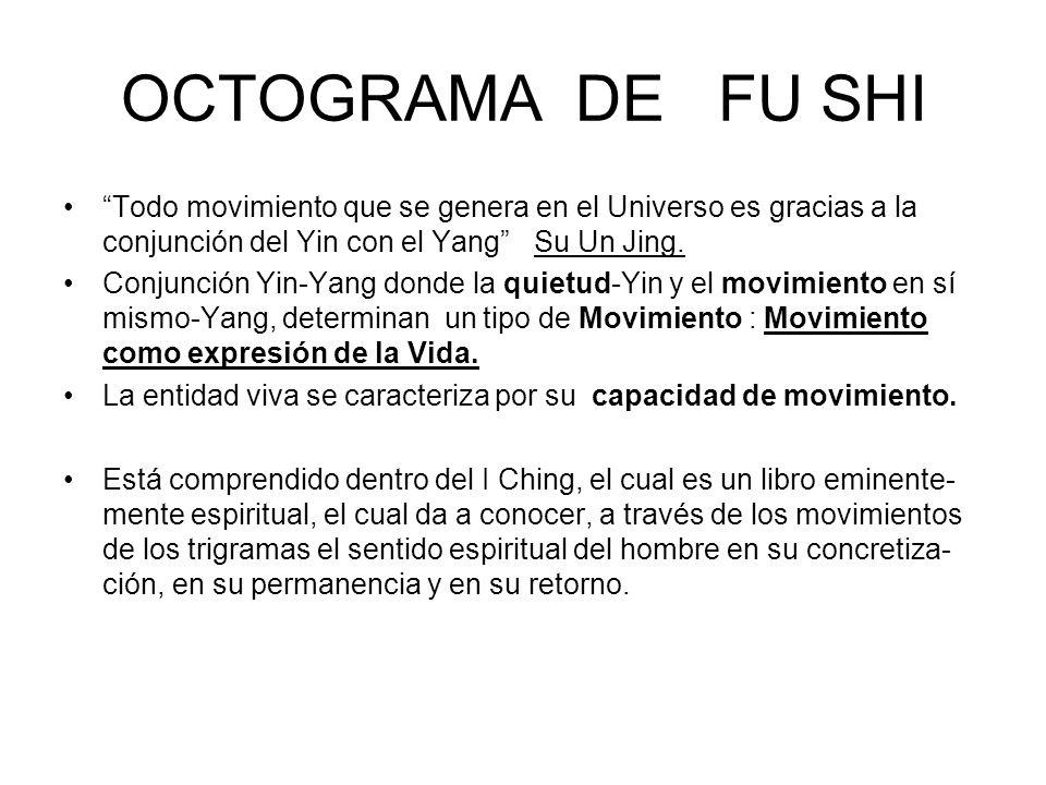 OCTOGRAMA DE FU SHI Todo movimiento que se genera en el Universo es gracias a la conjunción del Yin con el Yang Su Un Jing.