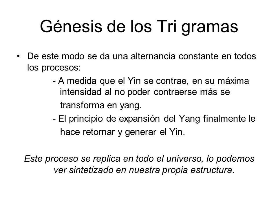 Génesis de los Tri gramas