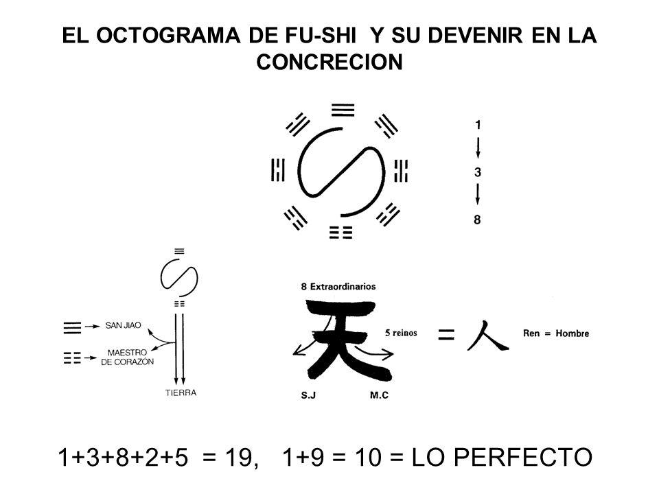 EL OCTOGRAMA DE FU-SHI Y SU DEVENIR EN LA CONCRECION