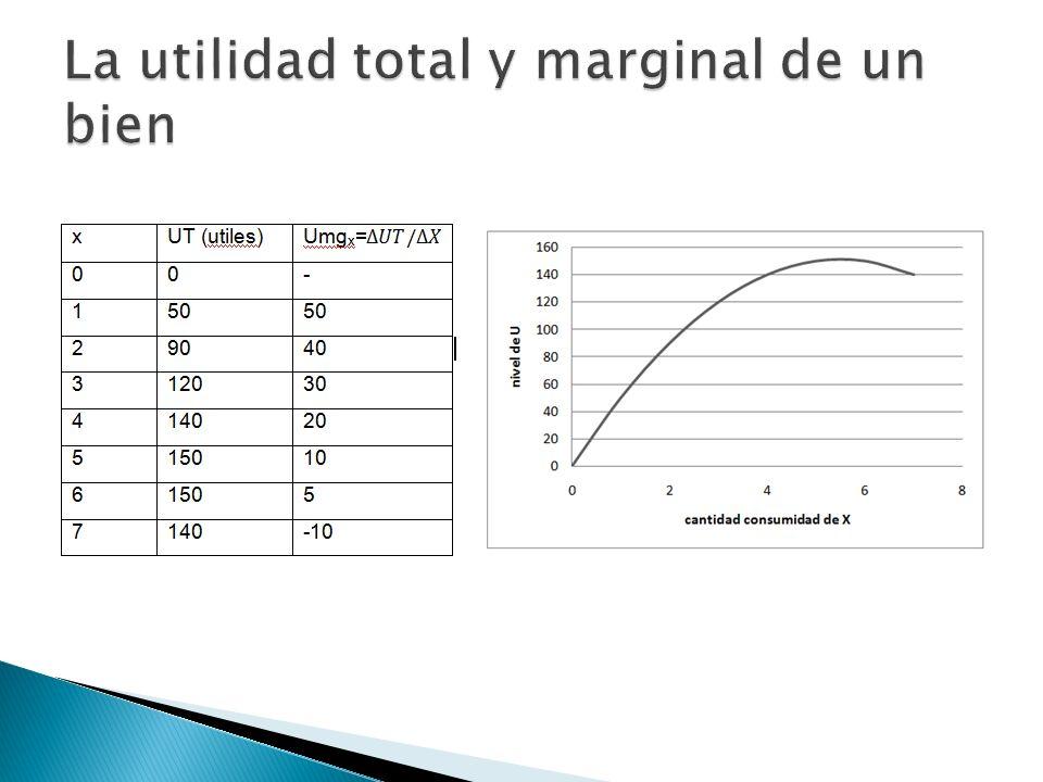 La utilidad total y marginal de un bien