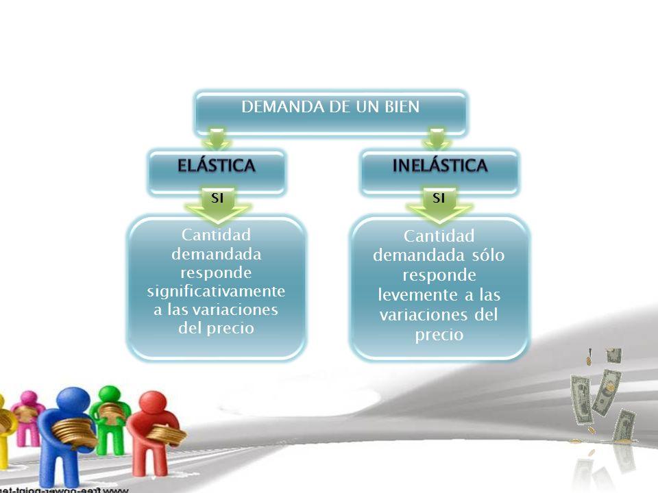 DEMANDA DE UN BIEN ELÁSTICA INELÁSTICA