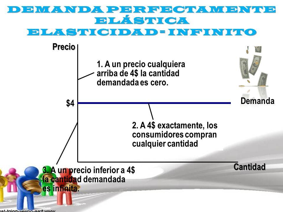 DEMANDA PERFECTAMENTE ELÁSTICA ELASTICIDAD = INFINITO