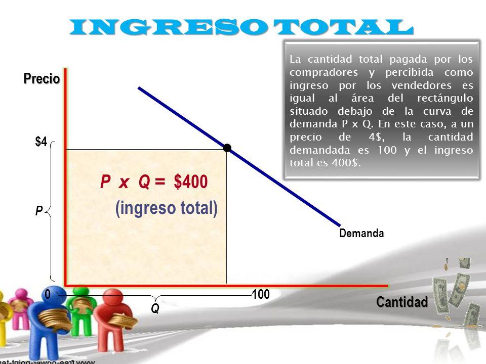 INGRESO TOTAL P x Q = $400 (ingreso total) Precio Cantidad $4 P 100 Q