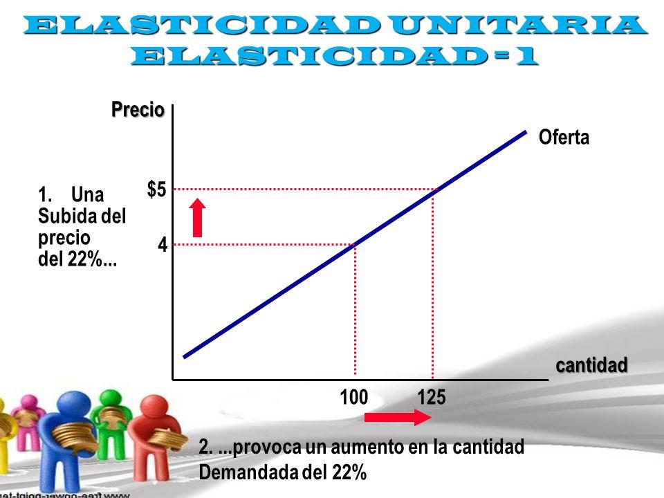 ELASTICIDAD UNITARIA ELASTICIDAD = 1
