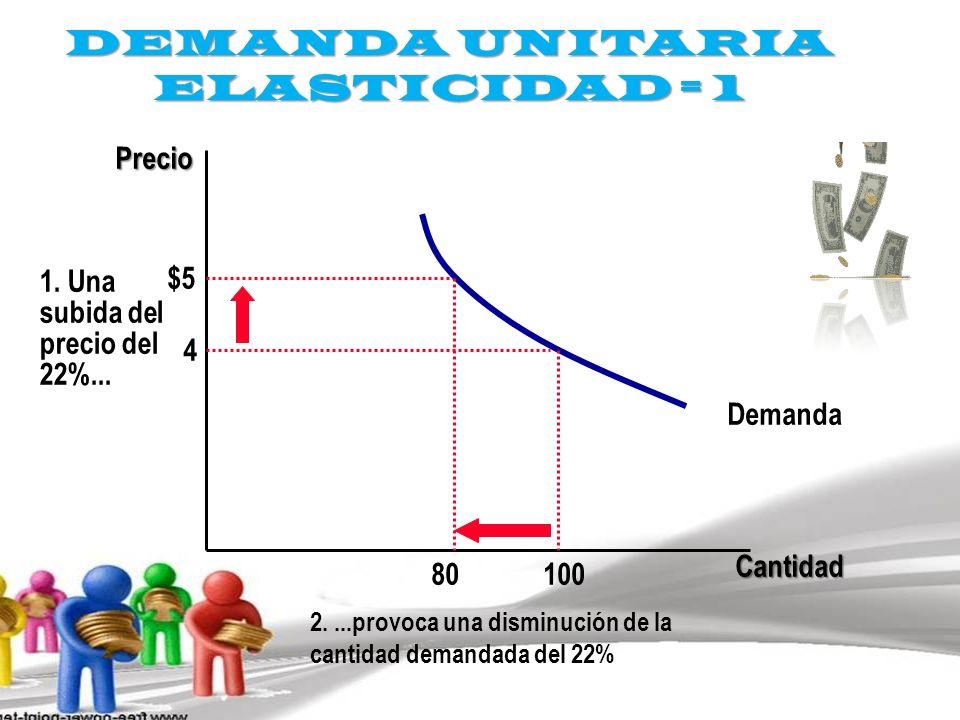 DEMANDA UNITARIA ELASTICIDAD = 1