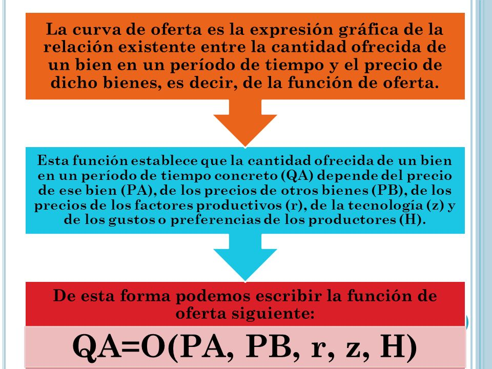 De esta forma podemos escribir la función de oferta siguiente: