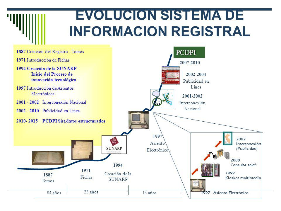 EVOLUCION SISTEMA DE INFORMACION REGISTRAL