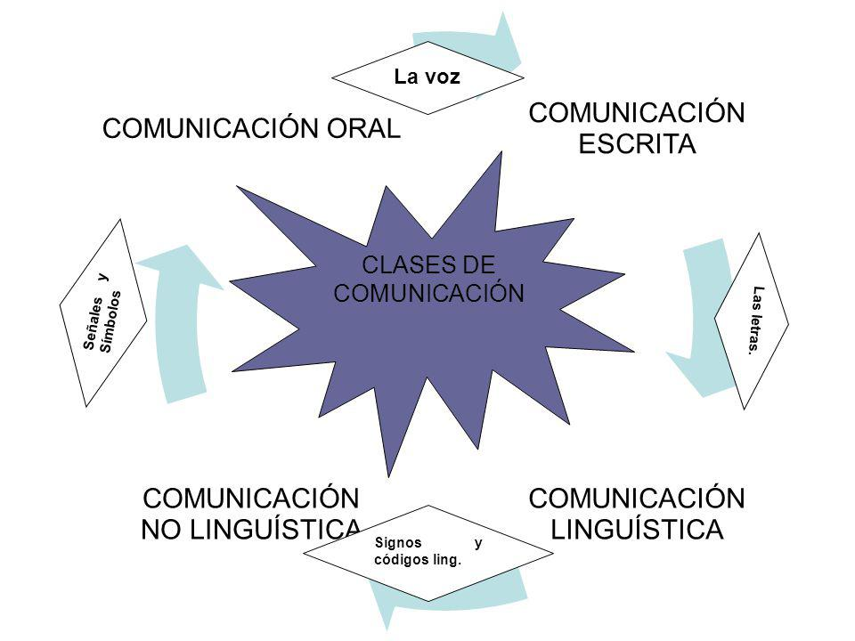 CLASES DE COMUNICACIÓN La voz Señales y Símbolos Las letras.