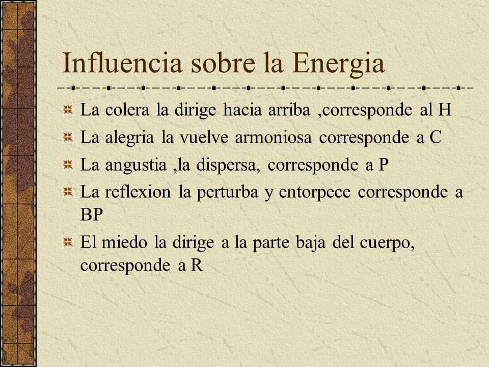 Influencia sobre la Energia